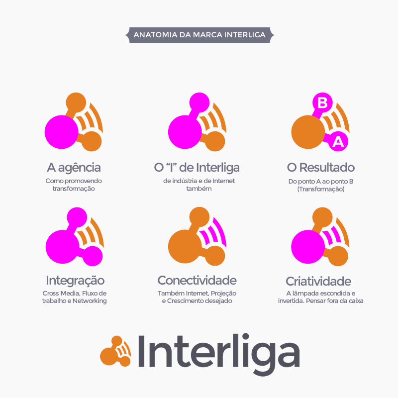 anatomia-do-logo-da-agencia-interliga-marketing-digital-industrias