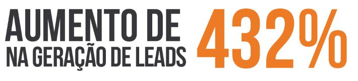 aumento de 432% na geração de leads